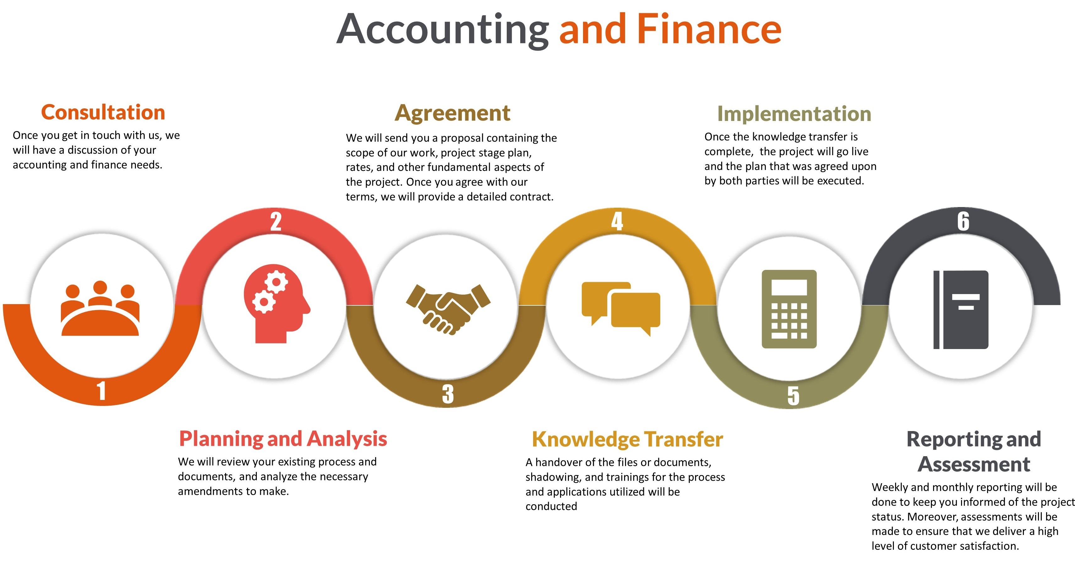 account and finance Robert half finance & accounting specializes in providing businesses with skilled finance and accounting professionals on a full-time basis.