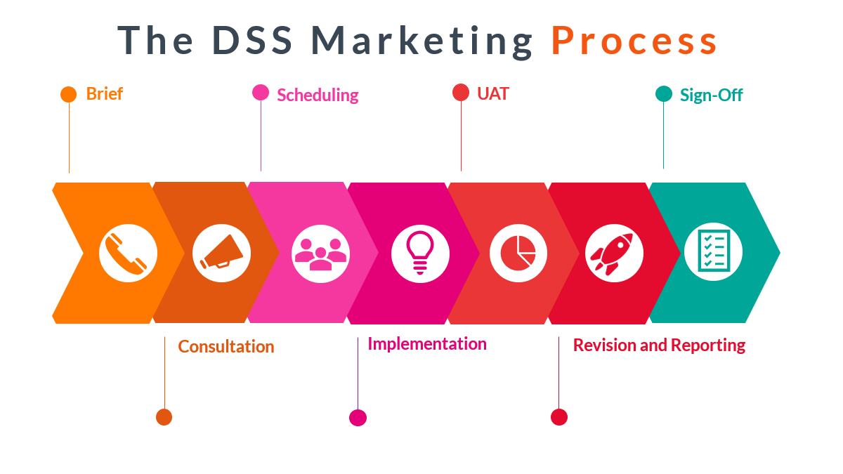 A marketing process to ensure efficient, fast, and effective project delivery and completion